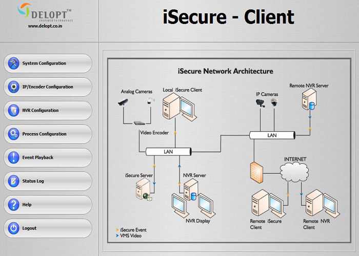 iSecure Block Diagram